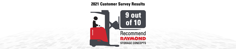 Survey Results, Forklift recommendation