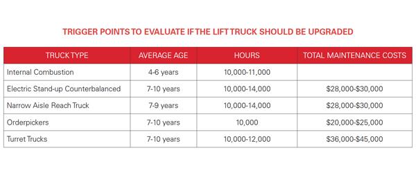 Forklift Service, Service, Repair